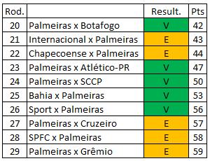 Brasileirão 2018 - Terceiro quartil