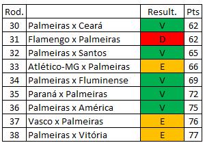 Brasileirão 2018 - Quarto quartil